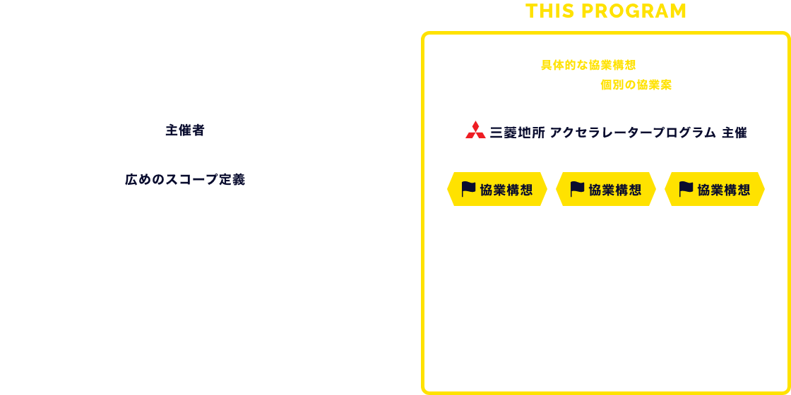 STANDARD から THIS PROGRAM